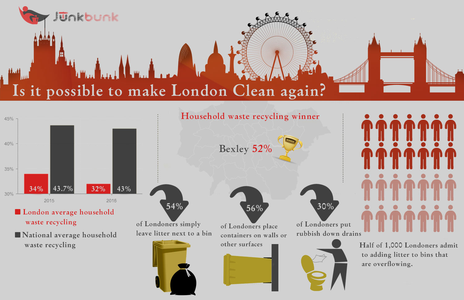 london clean again